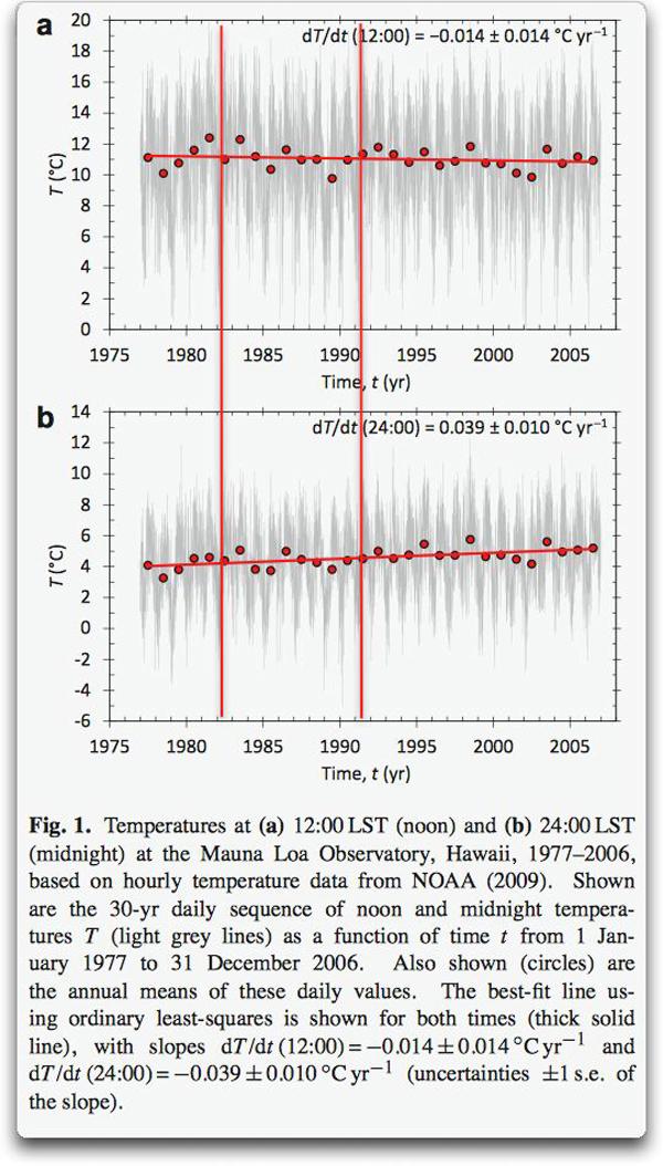 Temperatures-Mauna-Loa-02