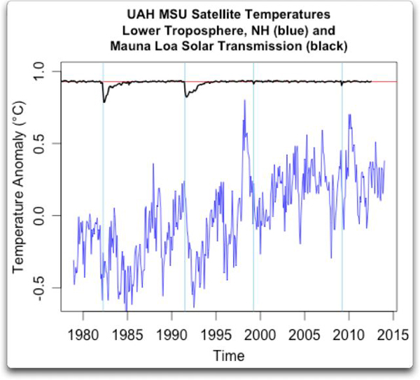 Temperatures-Mauna-Loa-04