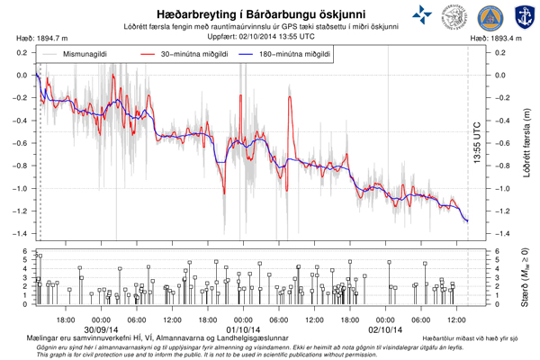 Bardarbunga-blog