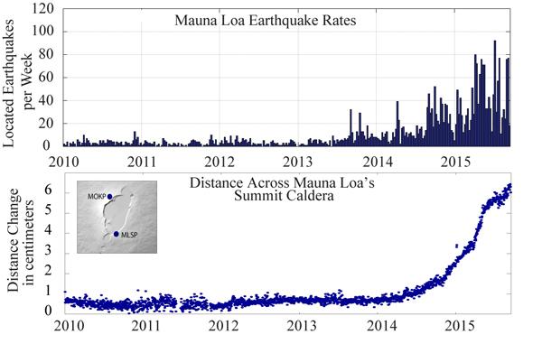 Mauna Loa sismicité